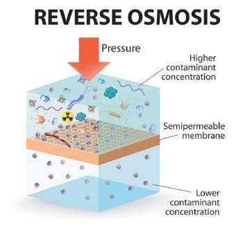 reverse-omosis